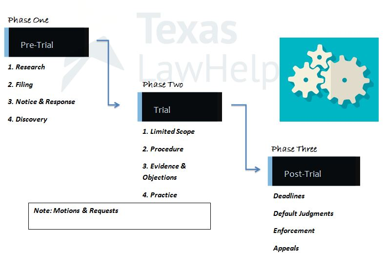 Civil Litigation Phases